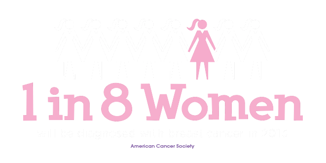 1 in 8 Women will be diagnosed with breast cancer in 2013 - American Cancer Society
