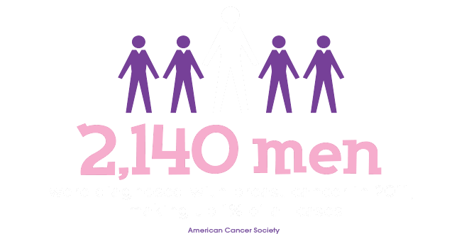 2,140 men were diagnosed with breast cancer in 2011, making up 1% of all cases - American Cancer Society