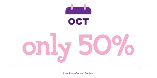 Only 50% of women over forty have their annual mammogram - American Cancer Society